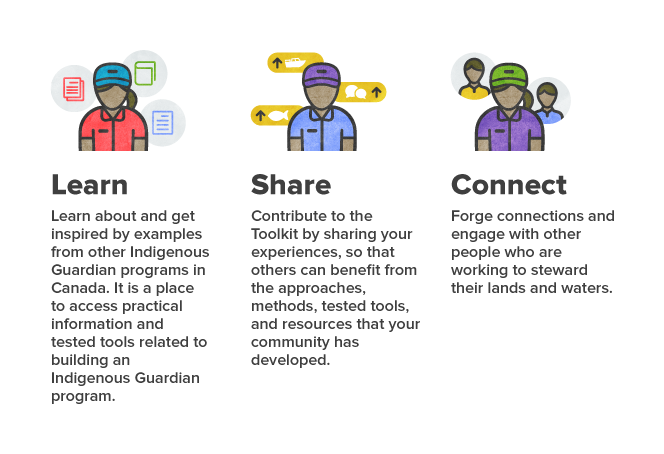 Learn Share Connect